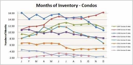Smyrna Vinings Condos Months Inventory October 2014