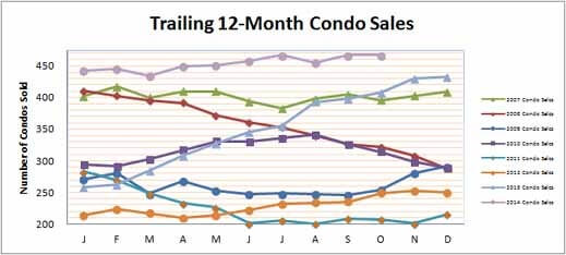 Smyrna Vinings Condos Sales October 2014