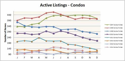 Smyrna Vinings Condos for Sale October 2014
