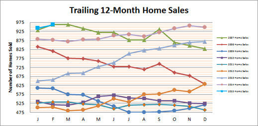 Smyrna Home Sales off to Quick Start in 2015