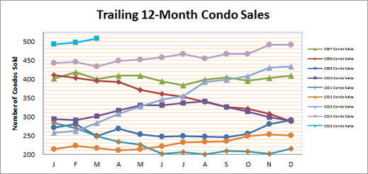 Smyrna Vinings Condo Update for March 2015