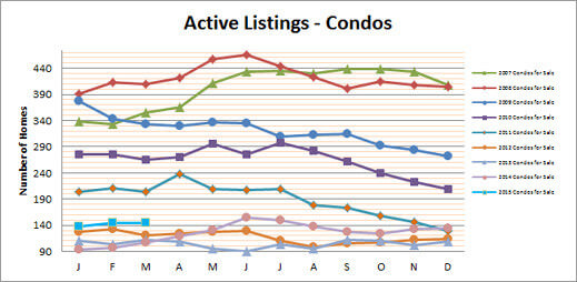 Smyrna Vinings Homes March Update