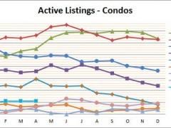 Smyrna Vinings Condo Market Rises Up