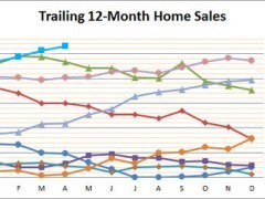 April Smyrna Homes Sales Surge