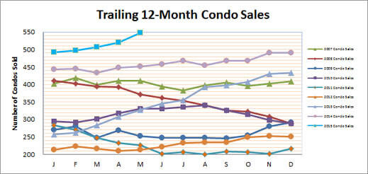 Smyrna Vinings Condo Market Sets New Records