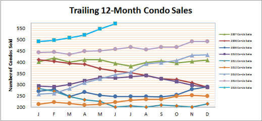 Smyrna Condo June Sales Higher