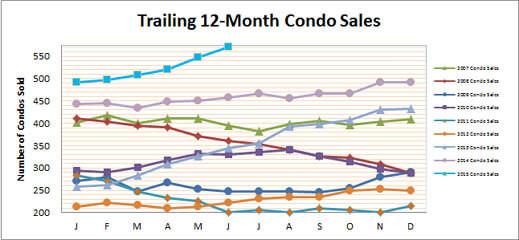 Smyrna Condo June Sales Higher
