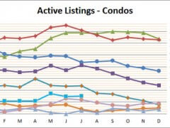 Vinings Condo Market Continues Upward Leap