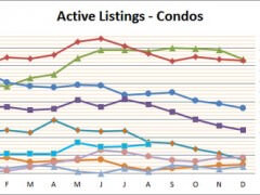 Smyrna Vinings Townhome Market Remains Hot