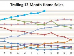 Smyrna Vinings Home Sales Strong