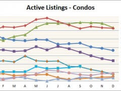 Vinings Condo Market Hits New Heights