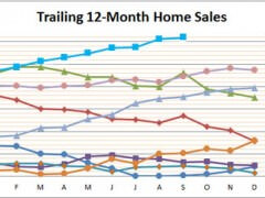 Smyrna Vinings Home Sales Remain Strong this Fall