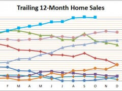 Smyrna Vinings Home Sales Strong October