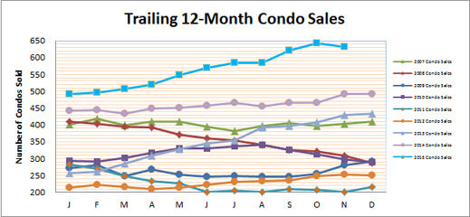 Vinings Condo Townhomes November Update